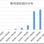 新卒薬剤師の就職先別初任給額の比較(グラフあり 平成28年3月版)