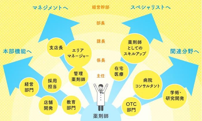 日本調剤のキャリアマップ