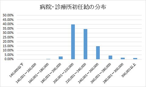 病院に就職した薬剤師の初任給額分布グラフ