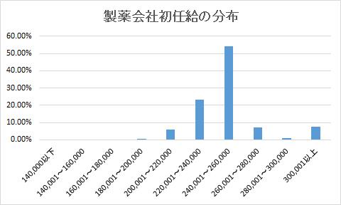 製薬会社の初任給分布グラフ
