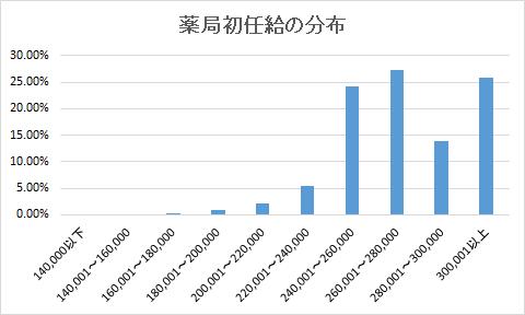 薬局初任給グラフ 平成30年3月卒